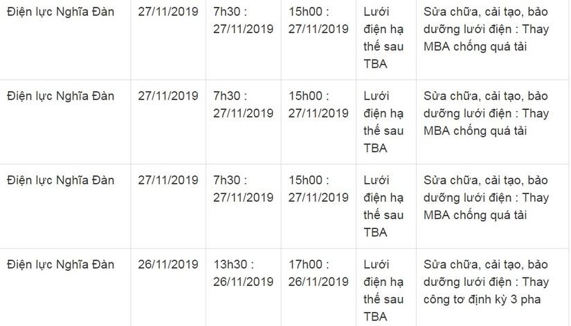 Lịch cắt điện ở Nghệ An từ ngày 26/11 đến ngày 30/1115