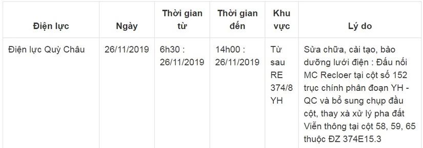 Lịch cắt điện ở Nghệ An từ ngày 26/11 đến ngày 30/113