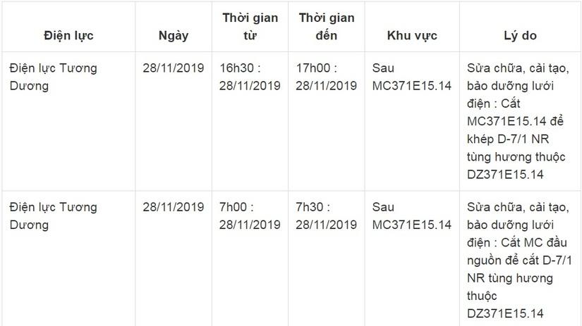 Lịch cắt điện ở Nghệ An từ ngày 26/11 đến ngày 30/114