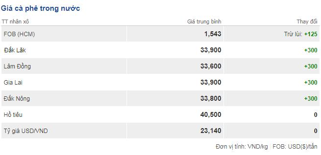 Giá cà phê hôm nay 25/11: Tăng thêm 300 đồng/kg trên toàn vùng