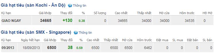 Giá hồ tiêu hôm nay 26/11:Dao động trong khoảng 40.000-42.000 đồng/kg