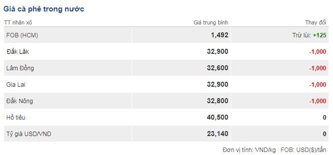 Giá cà phê hôm nay 27/11:Bất ngờ lao dốc 1.000 đồng/kg trên toàn vùng