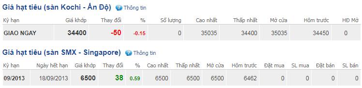 Giá hồ tiêu hôm nay 28/11: Giảm 500 đồng/kg tại Đồng Nai