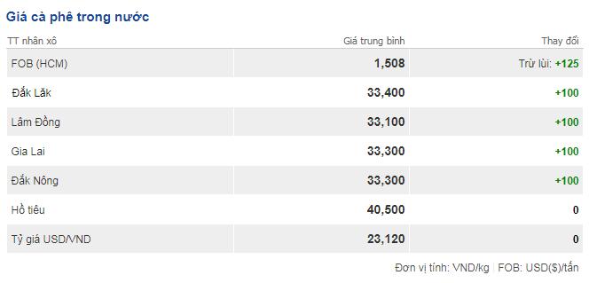 Giá cà phê hôm nay 3/12: Tăng nhẹ 100 đồng/kg trên toàn vùng