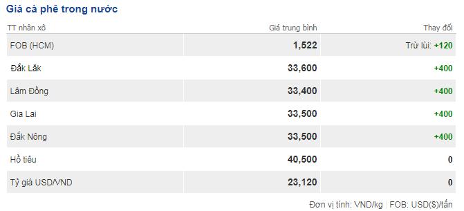 Giá cà phê hôm nay 8/12: Cuối tuần giá dao động 33.400-33.600 đồng/kg