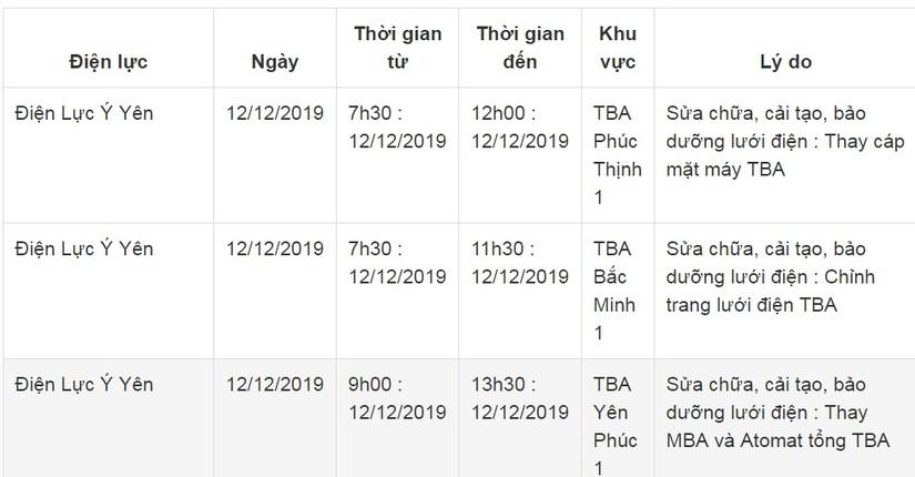 Lịch cắt điện ở Nam Định ngày 11 và 12 tháng 12/2019