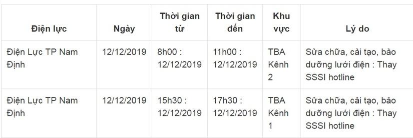 Lịch cắt điện ở Nam Định ngày 11 và 12 tháng 12/201913