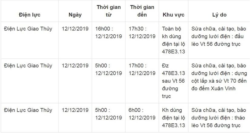 Lịch cắt điện ở Nam Định ngày 11 và 12 tháng 12/201917