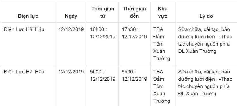 Lịch cắt điện ở Nam Định ngày 11 và 12 tháng 12/20193