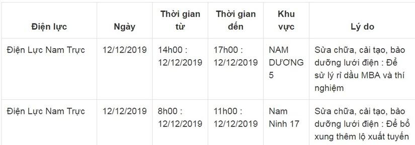 Lịch cắt điện ở Nam Định ngày 11 và 12 tháng 12/20195