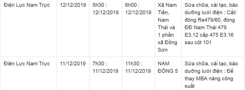 Lịch cắt điện ở Nam Định ngày 11 và 12 tháng 12/20196