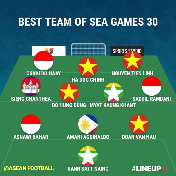 4 cầu thủ U22 Việt Nam được báo quốc tế vinh danh