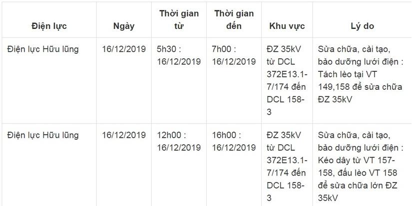 Lịch cắt điện ở Lạng Sơn từ ngày 14/12 đến 16/122
