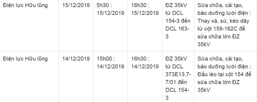 Lịch cắt điện ở Lạng Sơn từ ngày 14/12 đến 16/124
