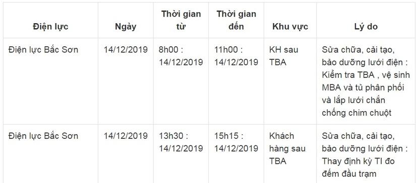 Lịch cắt điện ở Lạng Sơn từ ngày 14/12 đến 16/129