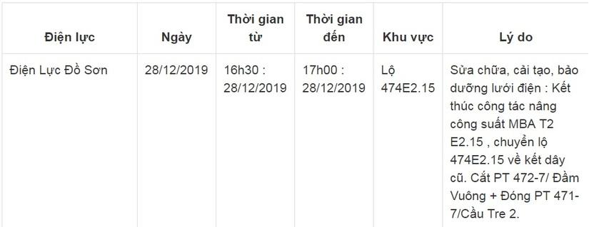 Lịch cắt điện ở Hải Phòng từ ngày 25/12 đến 28/122