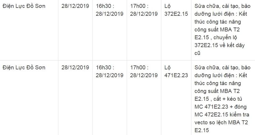 Lịch cắt điện ở Hải Phòng từ ngày 25/12 đến 28/123
