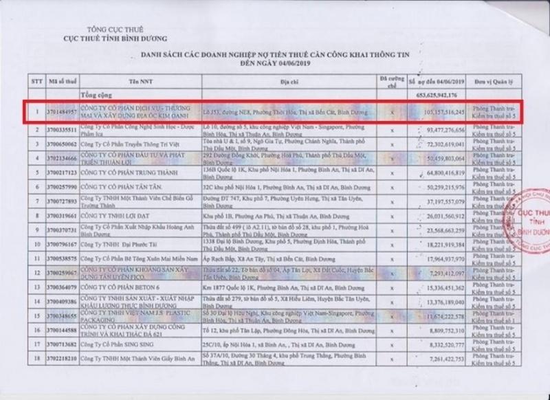 Kim Oanh dẫn đầu trong danh sách nợ thuế của Cục Thuế tỉnh Bình Dương tính đến ngày 4/6/2019.