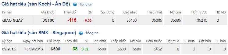 Giá hồ tiêu hôm nay 2/1: Dao động quanh mức 39.000-42.000 đồng/kg