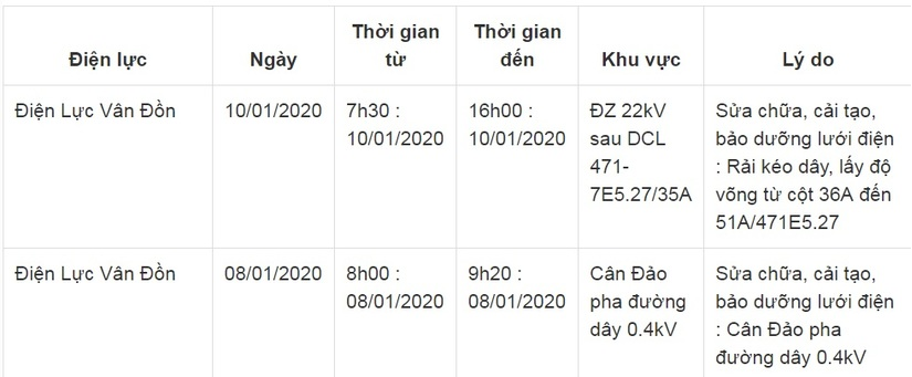 Lịch cắt điện ở Quảng Ninh từ ngày 8/1 đến 10/12