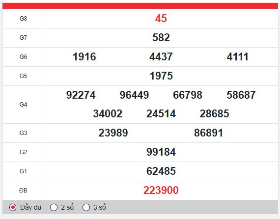 kết quả xổ số Vũng Tàu thứ 3 ngày 28/1/2020: