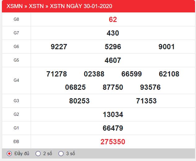 kết quả xổ số Tây Ninh thứ 5 ngày 30/1/2020: