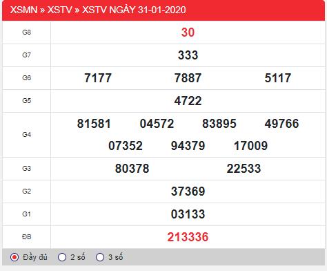 kết quả xổ số Trà Vinh thứ 6 ngày 31/1/2020: