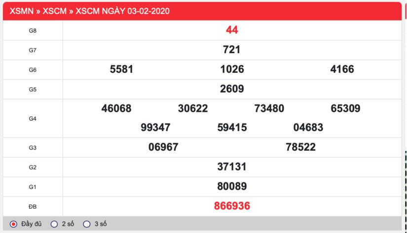 kết quả xổ số Cà Mau thứ 2 ngày 03/2/2020: