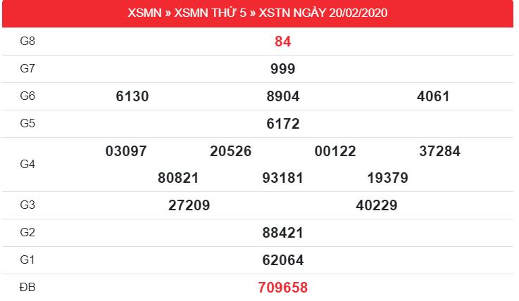 kết quả xổ số Tây Ninh thứ 5 ngày 20/2/2020