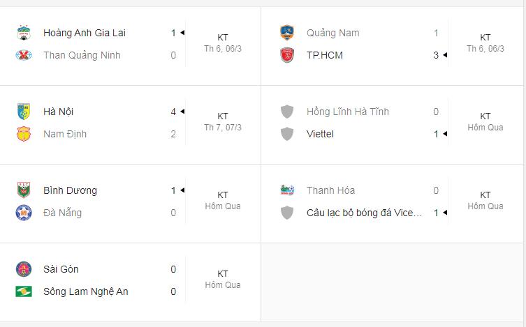 Bảng xếp hạng V.League 2020: Bất ngờ CLB HAGL