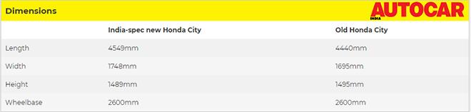 Honda City 2020 lộ hình ảnh chi tiết, đếm ngược giờ ra mắt2