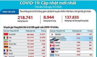 Số ca nhiễm Covid-19 trên toàn thế giới tăng gấp đôi sau 2 tuần