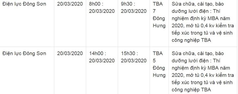 Thông báo lịch cắt điện ở Thanh Hóa ngày 20/310
