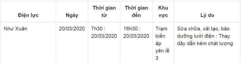 Thông báo lịch cắt điện ở Thanh Hóa ngày 20/35