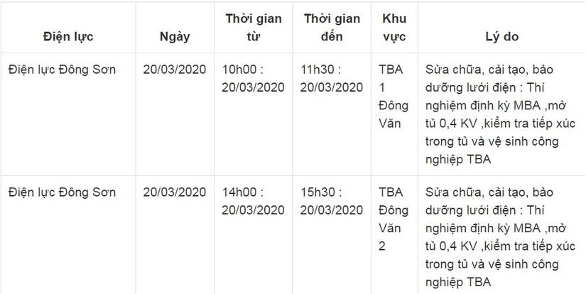 Thông báo lịch cắt điện ở Thanh Hóa ngày 20/3