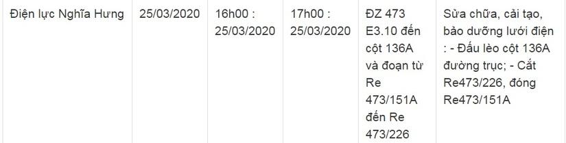 Lịch cắt điện ở Nam Định từ ngày 25/3 đến 27/314