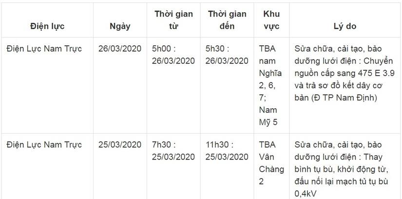Lịch cắt điện ở Nam Định từ ngày 25/3 đến 27/315