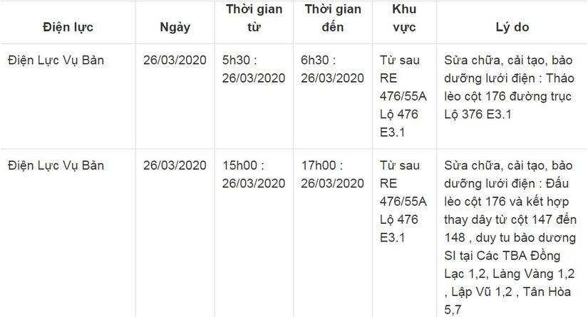 Lịch cắt điện ở Nam Định từ ngày 25/3 đến 27/316