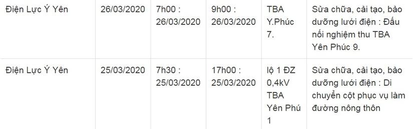 Lịch cắt điện ở Nam Định từ ngày 25/3 đến 27/323