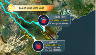 Tin tức trong ngày 27/3: ĐB sông Cửu Long đang giảm xâm nhập mặn