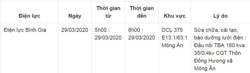 Lịch cắt điện ở Lạng Sơn từ ngày 29/3 đến 31/36