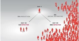 Giãn cách xã hội phát huy tác dụng lớn đến mức nào?