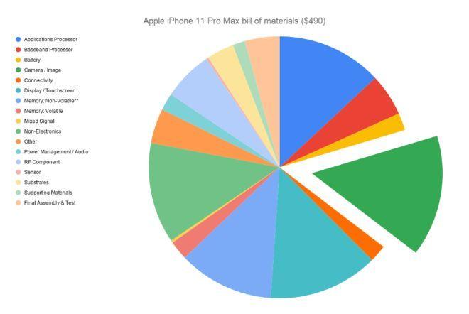 Tại sao điện thoại hiện đại đắt đỏ đến vậy2
