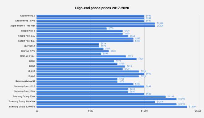 Tại sao điện thoại hiện đại đắt đỏ đến vậy3