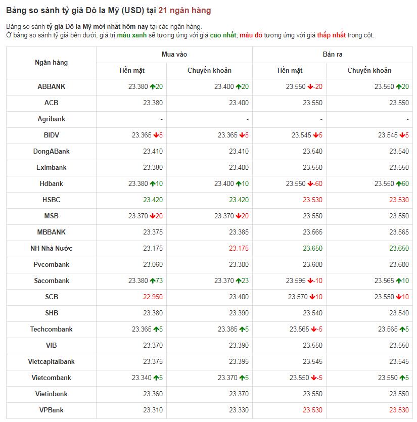 Bảng so sánh tỷ giá USD các ngân hàng trong nước hôm nay ngày 15/4/2020.
