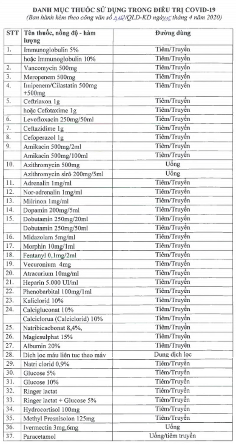Bộ Y tế hỏa tốc yêu cầu dừng xuất khẩu 37 loại thuốc điều trị Covid-19