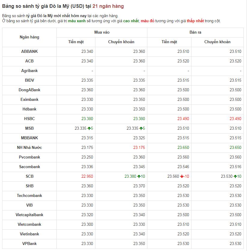Bảng so sánh tỷ giá USD các ngân hàng trong nước hôm nay ngày 18/4/2020.