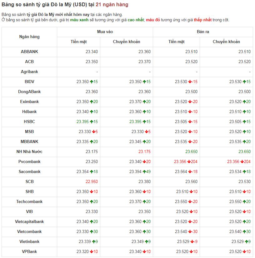Bảng so sánh tỷ giá USD các ngân hàng trong nước hôm nay ngày  20/4/2020