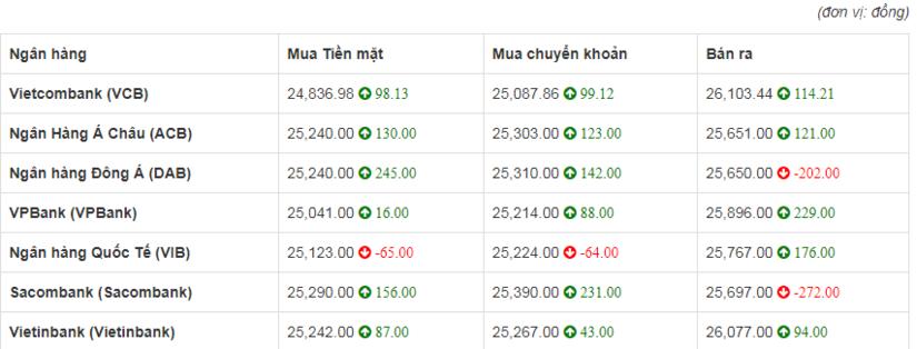 So sánh tỷ giá Đồng Euro (€) (EUR) tại 8 ngân hàng lớn của Việt Nam hôm nay  20/4/2020