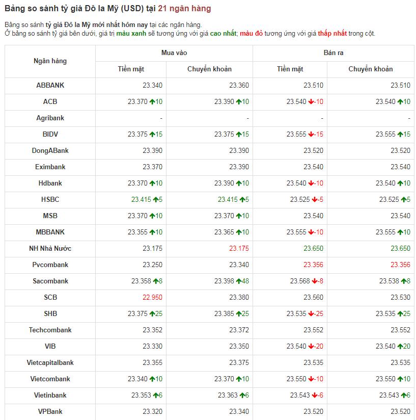 Bảng so sánh tỷ giá USD các ngân hàng trong nước hôm nay ngày  21/4/2020.